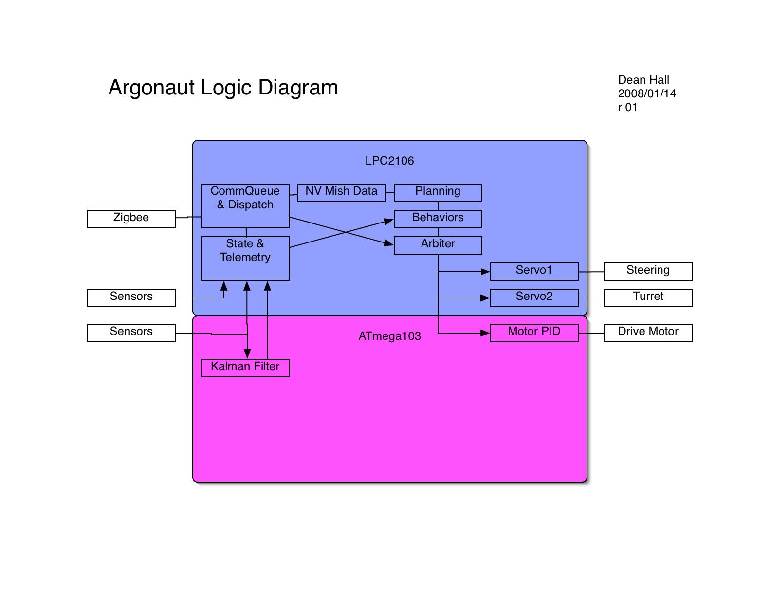 logic diagrams 28 images produce professional diagrams